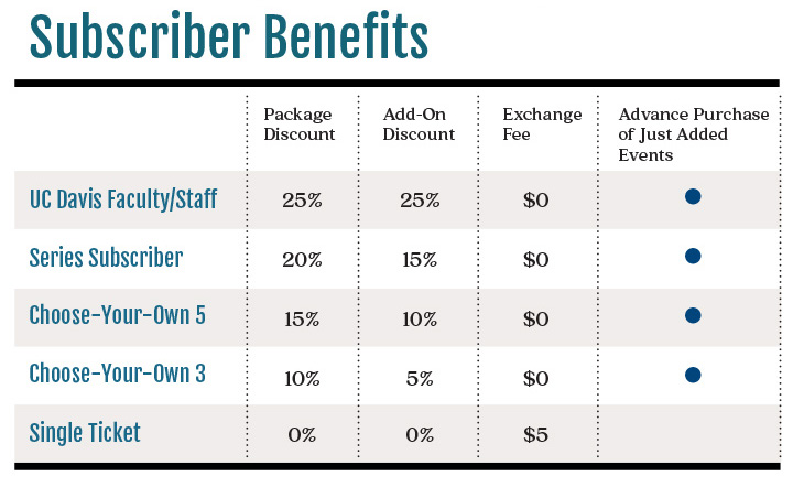 Subscriber Benefits Chart